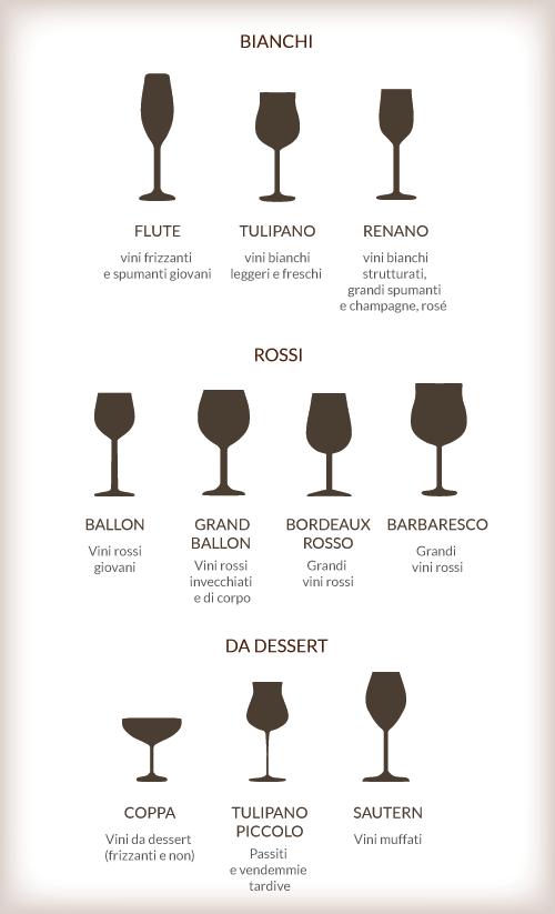 Infografica sui bicchieri di vino