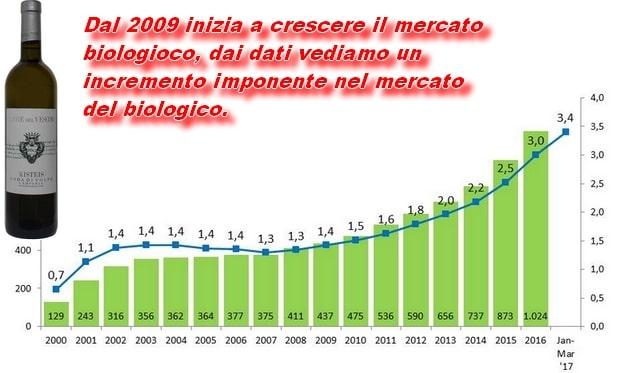 Il futuro del vino sarà quello delle produzioni organiche.